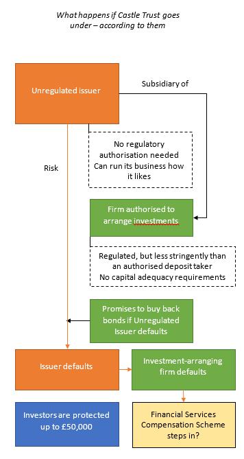 Castle trust model 1
