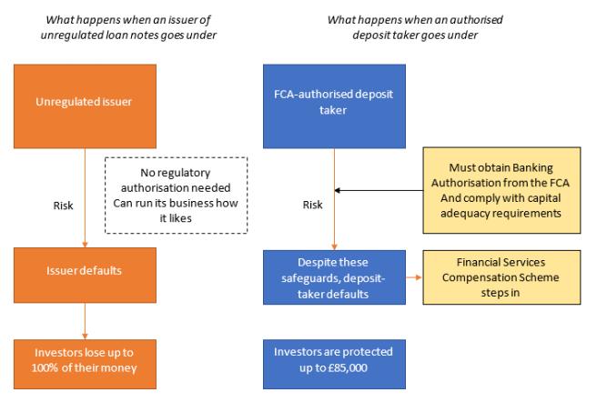 deposit v loan fscs